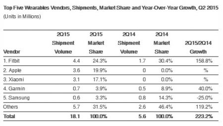 idc-wearables-2015-q2