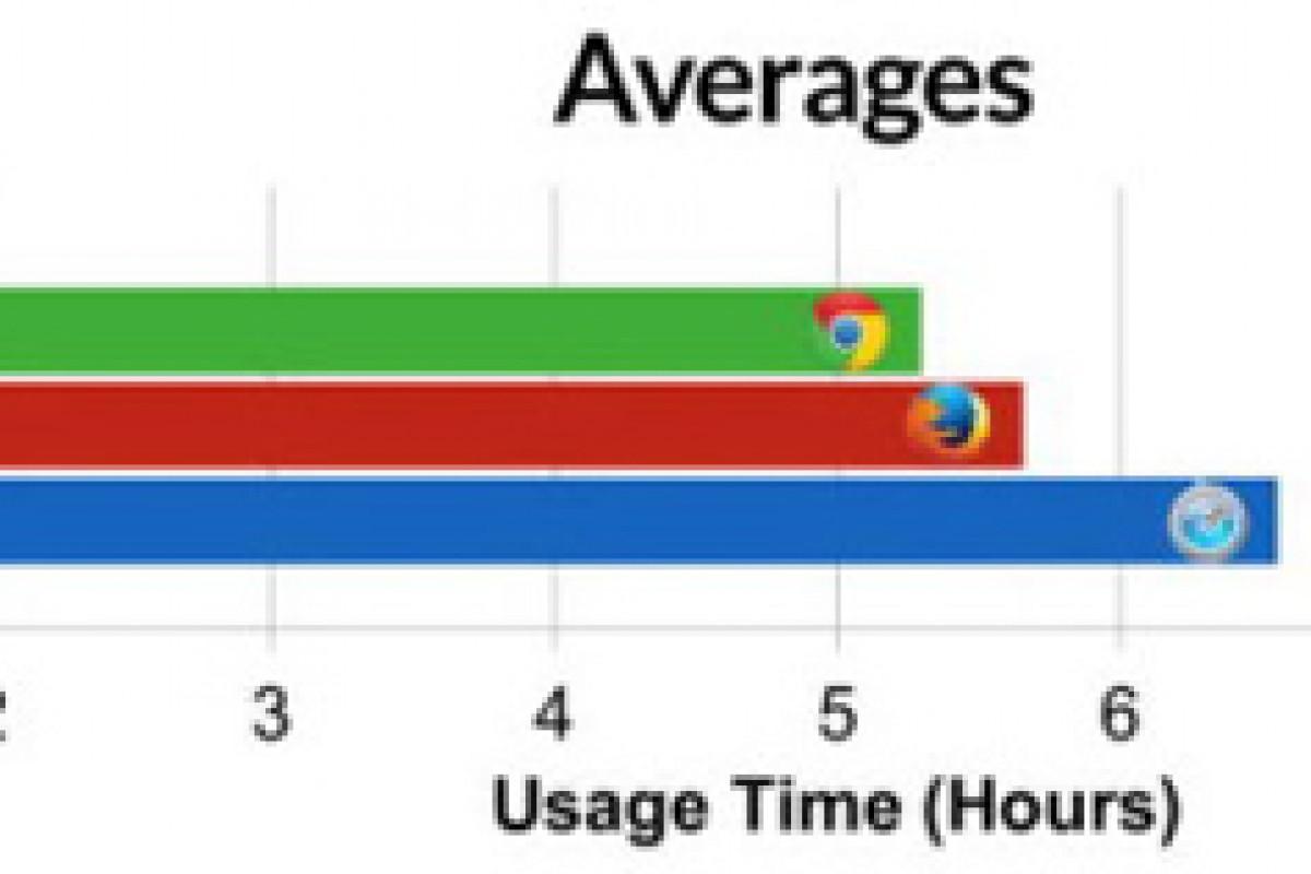استفاده از سافاری در مکبوک باعث طول عمر بیشتر باتری میشود