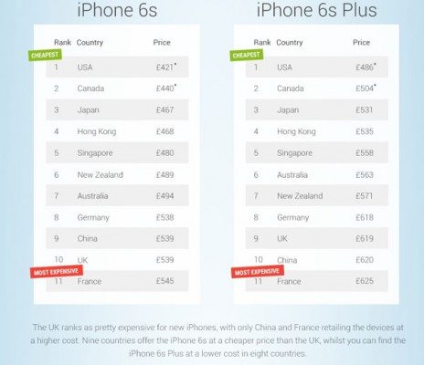 Apple-iPhone-6s-and-Apple-iPhone-6s-Plusinfographic-5