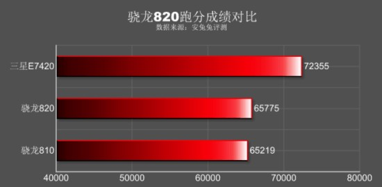 GeekBench3-results-for-the-Snapdragon-820