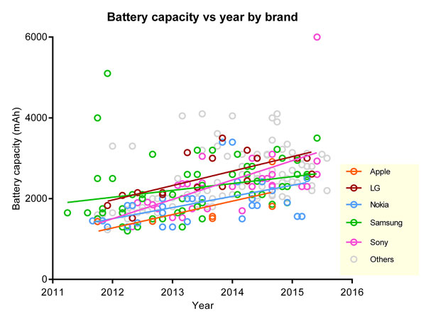 Phones-average-battery-life-increase-since-2011-(2)