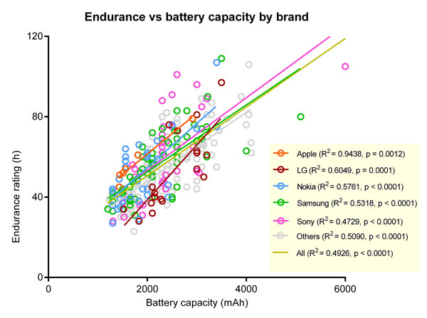 Phones-average-battery-life-increase-since-2011-(3)