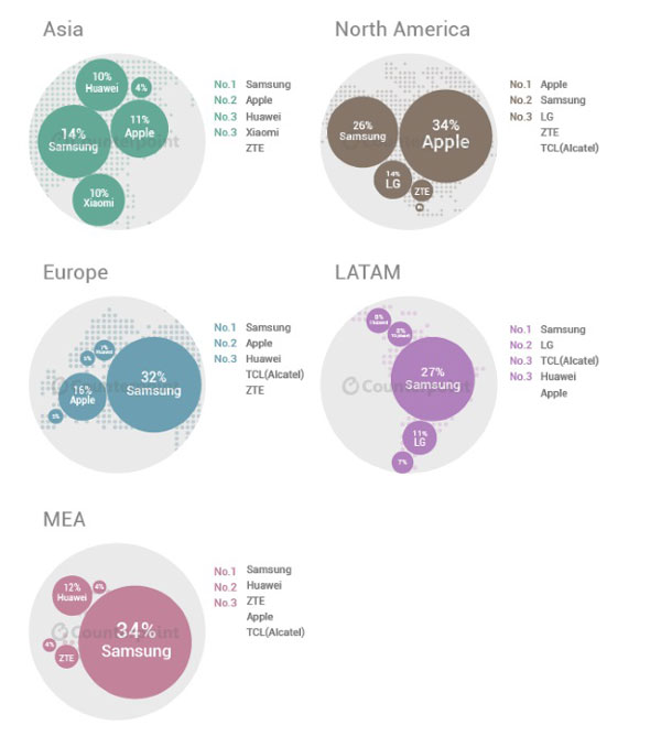 Q2-smartphone-market-share-by-continent