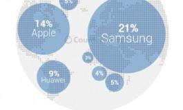 سامسونگ همچنان برترین تولید کننده اسمارت فون در دنیاست