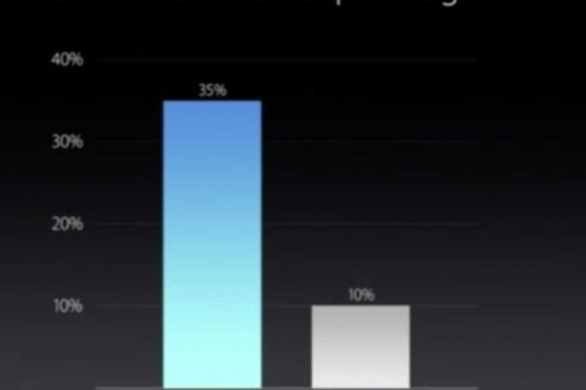 تقاضا برای آیفونهای اپل، افزایش یافته است!