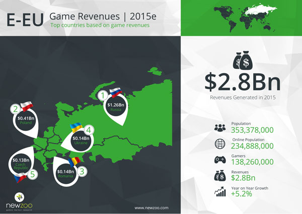2951913-newzoo_top_100_countries_by_game_revenues_e-eu