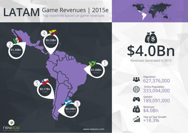 2951914-newzoo_top_100_countries_by_game_revenues_latam