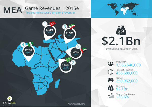 2951915-newzoo_top_100_countries_by_game_revenues_mea
