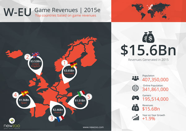 2951916-newzoo_top_100_countries_by_game_revenues_w-eu