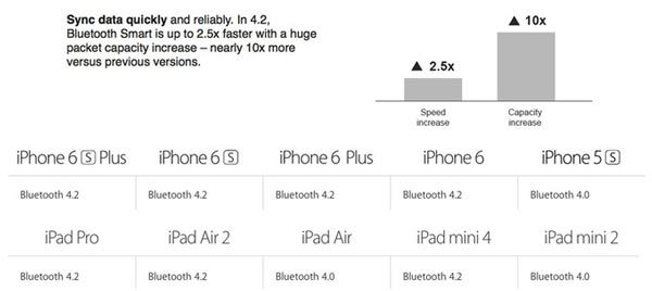 Apple-has-added-Bluetooth-4.2-to-iPhone-6,-iPhone-6-Plus-and-iPad-Air-2