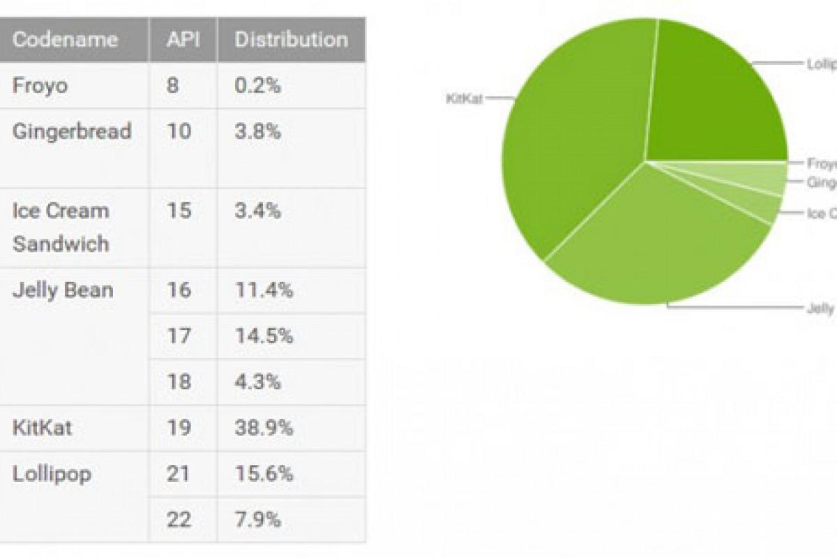 23 درصد از اسمارت فونهای اندرویدی به نسخه لالیپاپ این سیستم عامل مجهز هستند