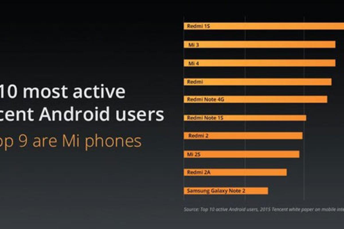 از هر ده اسمارت فون فعال در بازار چین، 9 گوشی برای شیائومی است!
