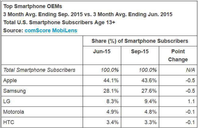 SmartPhone-OEM