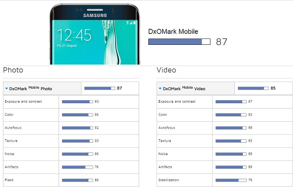 DxOMark-scores-for-the-Galaxy-S6-edge-and-Xperia-Z5