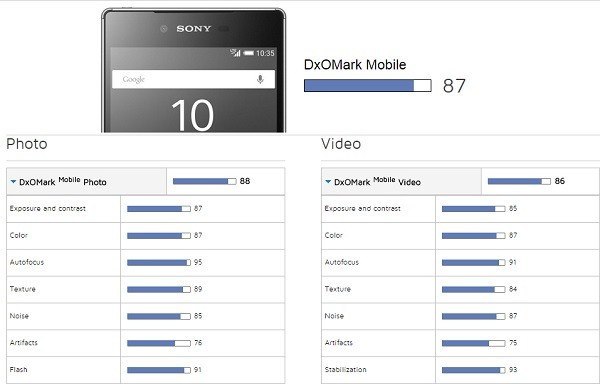 DxOMark-scores-for-the-Galaxy-S6-edge and-Xperia-Z5