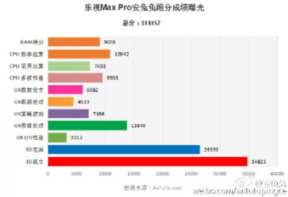 LeTV-LeMax-Pro-X910-scores-over-133K-on-AnTuTu (1)