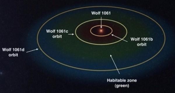Wolf-1061