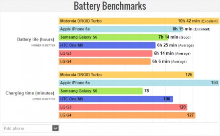 Improved-battery-life
