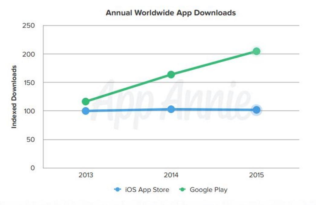 googleplay vs appstore
