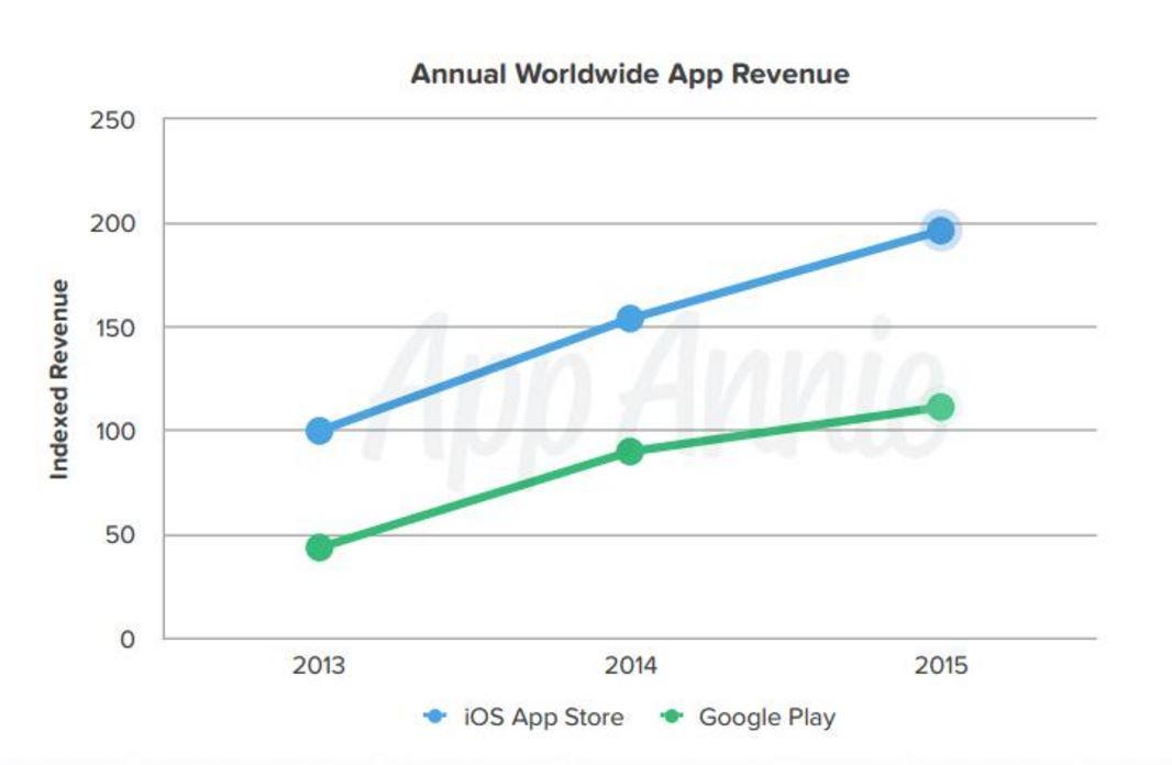 googleplay vs appstore2