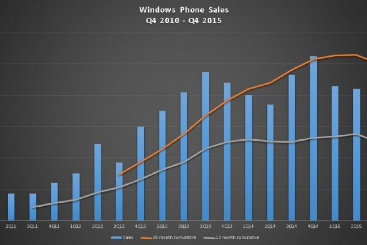 مایکروسافت و فروش تنها 4.5 میلیون لومیا در سه ماهه چهارم 2015