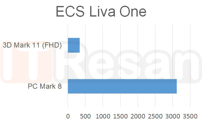 Liva-One-ITResan