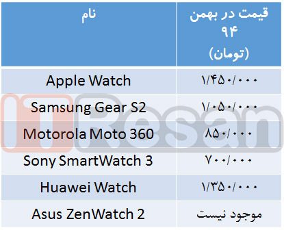 Smart-Watch-ITResan