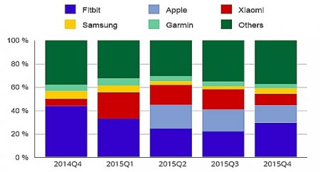 Wearable-Device-Market