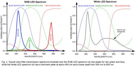 white-LED-vs-RGB-LED-spectrum-710x360