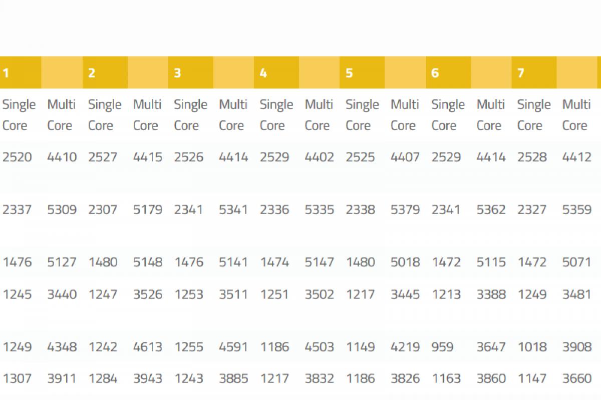 مقایسه نتایج بنچمارک پردازنده اسنپدراگون ۸۲۰ در برابر A9 اپل و اگزینوس ۷۴۲۰