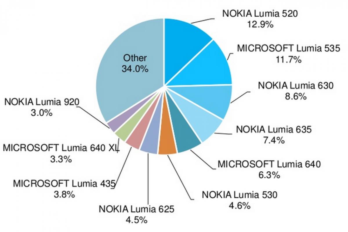 ۵۰ درصد گوشیهای فعال ویندوزفونی به ویندوز ۱۰ بروزرسانی نمیشوند!