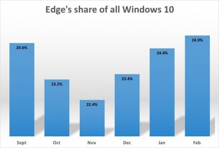 edges-share-of-all-win10-100648822-large.idge
