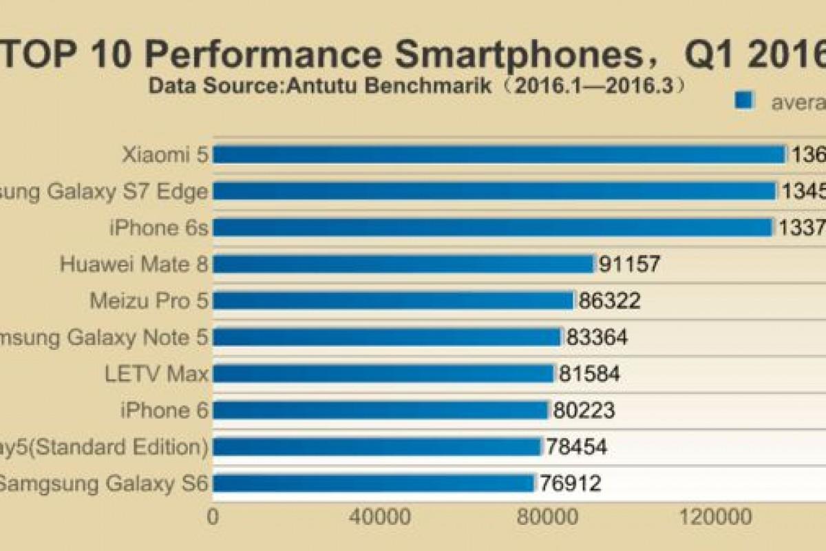 AnTuTu و انتشار لیست 10 اسمارتفون سریع دنیا در سه ماهه اول 2016