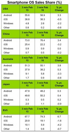 ios-vs-android-market-share-china-europe-usa