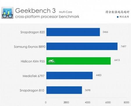 kirin-955-benchmark-single-core-768x620