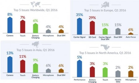 Android-phones-failure-rates-Q1-2016