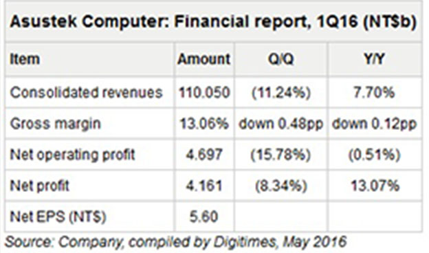 Asus-Q1-2016-Earnings-Digitimes It resan Hamed Feshki