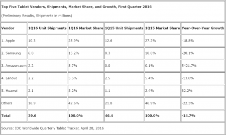 IDC-Tablets-Q1-2016-KK