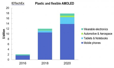 IDTechEx-Plastic-and-flexible-AMOLED