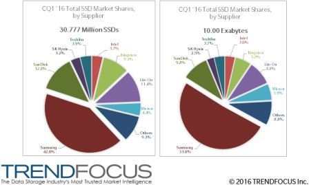 Samsung-SSD-Shipments-TrendFocus-Q1-2016-Market-Share