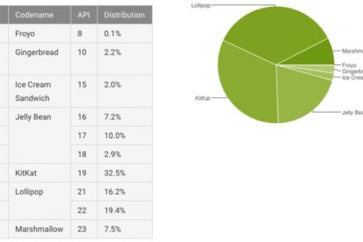سهم اندروید مارشملو به ۷.۵ درصد رسید؛ لالیپاپ ۳۵.۶ درصد از سهم بازار را در اختیار دارد!