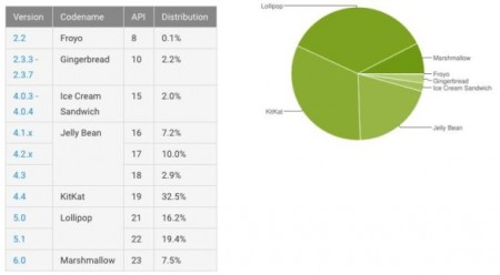 android-distro-may-640x353