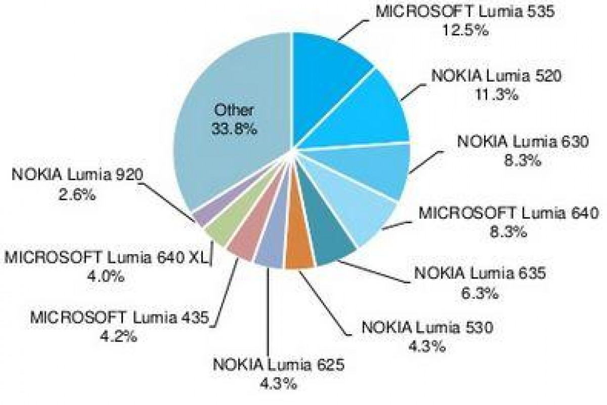 AdDuplex: لومیا 535 محبوبترین گوشی ویندوزی است