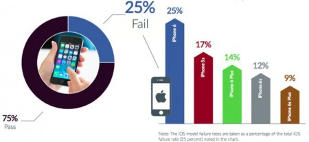 iOS-failure-rate-Q1