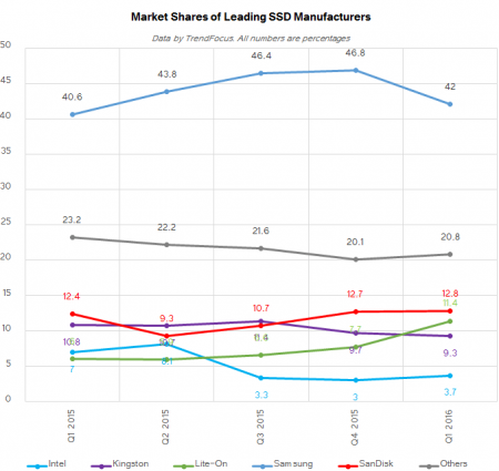 ssd_shipments_trendfocus_q1_2016_SHARES_manufacturers