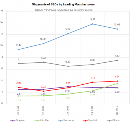 ssd_shipments_trendfocus_q1_2016_SHIPMENTS_manufacturers