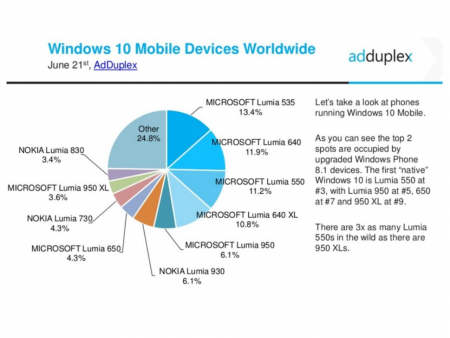Data-from-Windows-cross-promotion-network-AdDuplex-shows-Windows-10-Mobile-with-10.9-of-the-Windows-Phone-market (2)