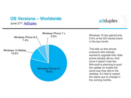 Data-from-Windows-cross-promotion-network-AdDuplex-shows-Windows-10-Mobile-with-10.9-of-the-Windows-Phone-market