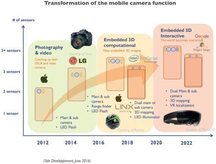 Evolving-smartphone-image-sensors-840x639