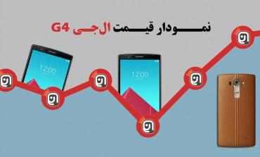 نمودار قیمت الجی G4 تا تیرماه ۹۵